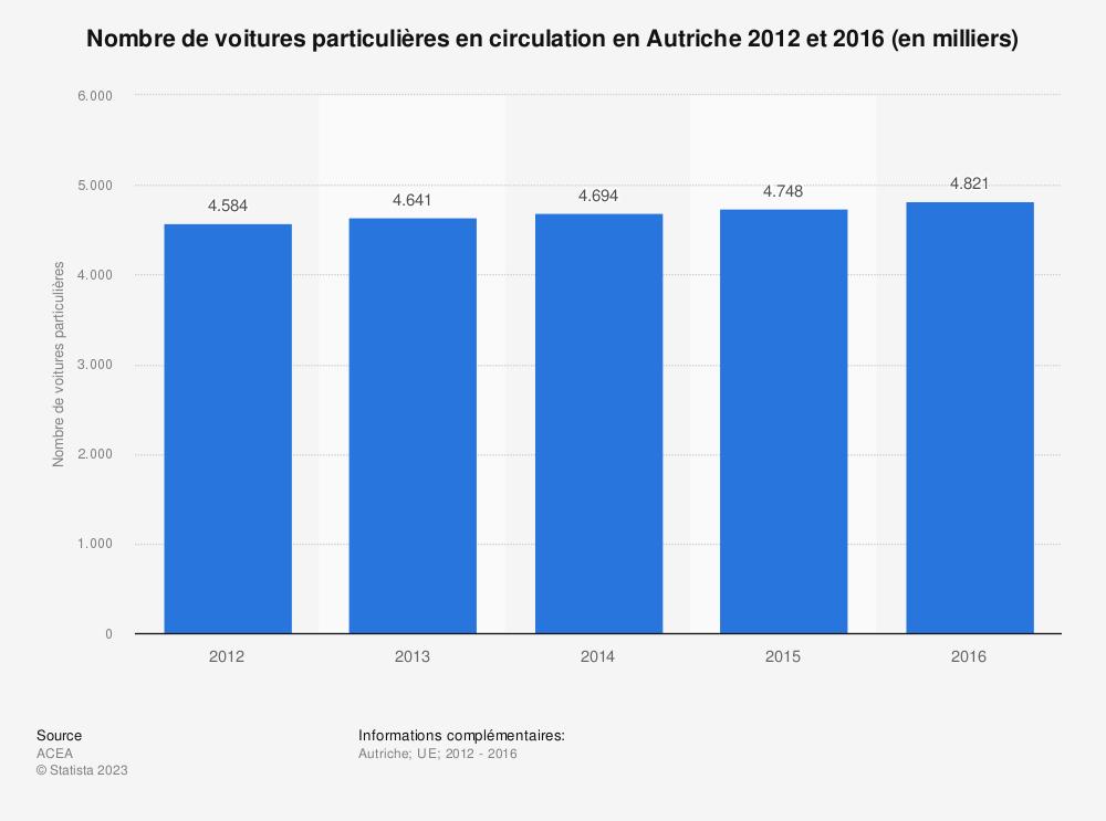 Statistique: Nombre de voitures particulières en circulation en Autriche 2012 et 2016 (en milliers) | Statista