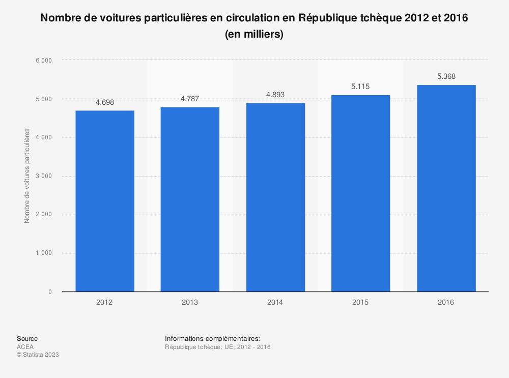 Statistique: Nombre de voitures particulières en circulation en République tchèque 2012 et 2016 (en milliers) | Statista