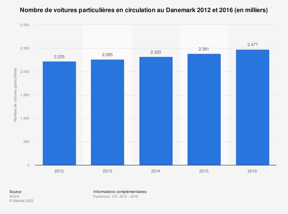Statistique: Nombre de voitures particulières en circulation au Danemark 2012 et 2016 (en milliers) | Statista