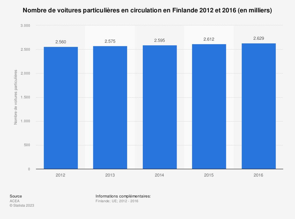 Statistique: Nombre de voitures particulières en circulation en Finlande 2012 et 2016 (en milliers) | Statista