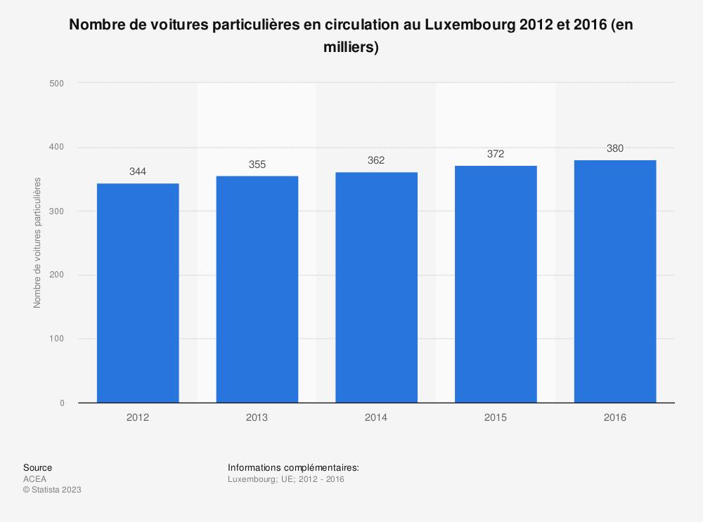 Statistique: Nombre de voitures particulières en circulation au Luxembourg 2012 et 2016 (en milliers) | Statista