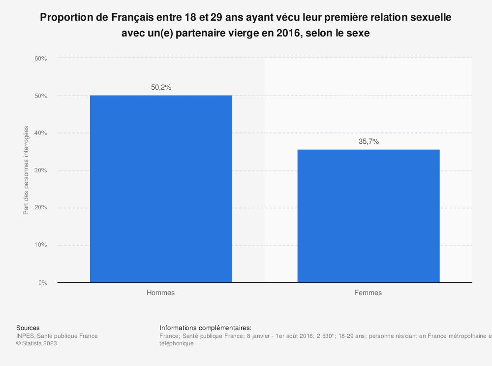 Statistique: Proportion de Français entre 18 et 29 ans ayant vécu leur première relation sexuelle avec un(e) partenaire vierge en 2016, selon le sexe | Statista
