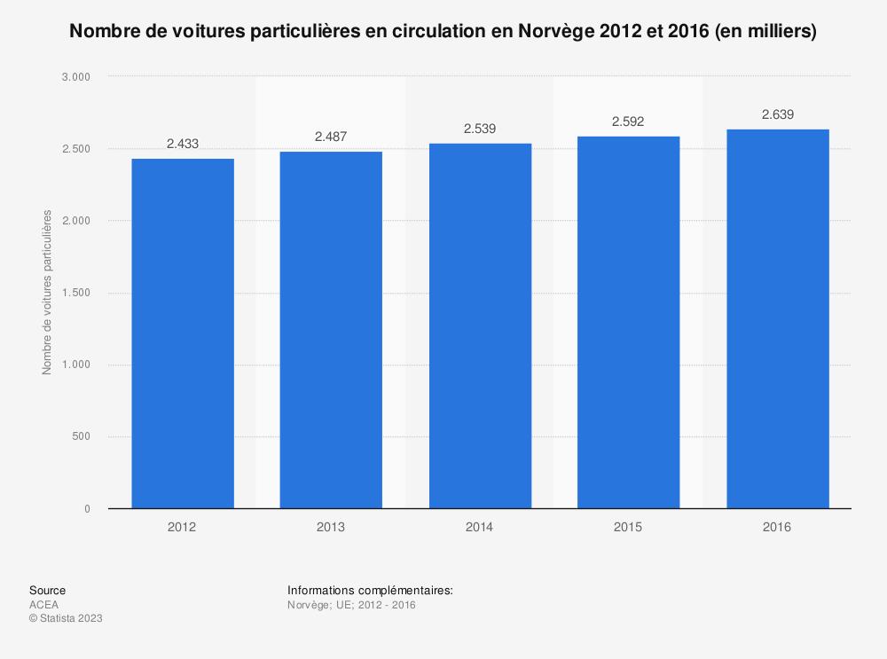 Statistique: Nombre de voitures particulières en circulation en Norvège 2012 et 2016 (en milliers) | Statista