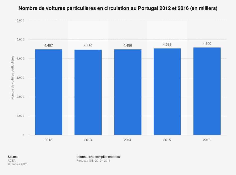 Statistique: Nombre de voitures particulières en circulation au Portugal 2012 et 2016 (en milliers) | Statista