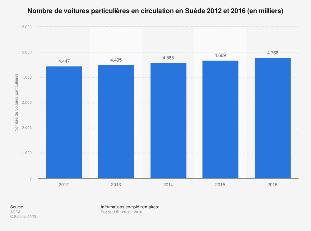 Statistique: Nombre de voitures particulières en circulation en Suède 2012 et 2016 (en milliers) | Statista