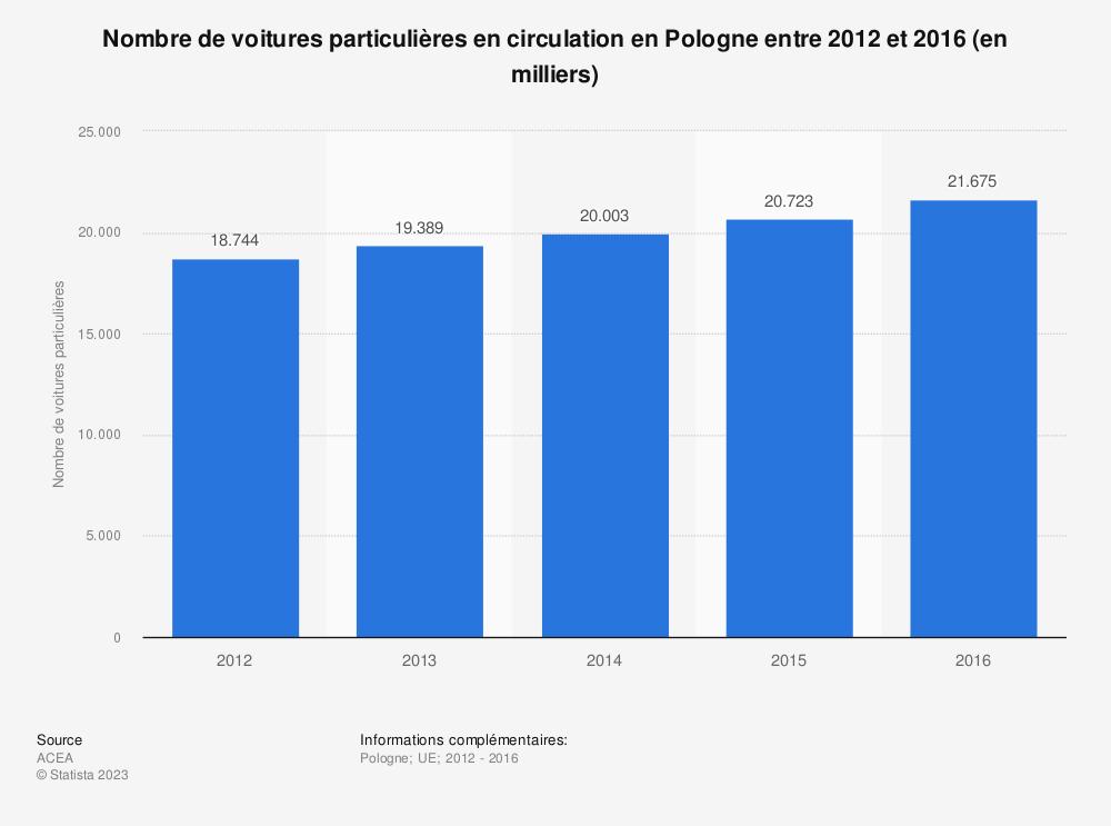 Statistique: Nombre de voitures particulières en circulation en Pologne entre 2012 et 2016 (en milliers) | Statista