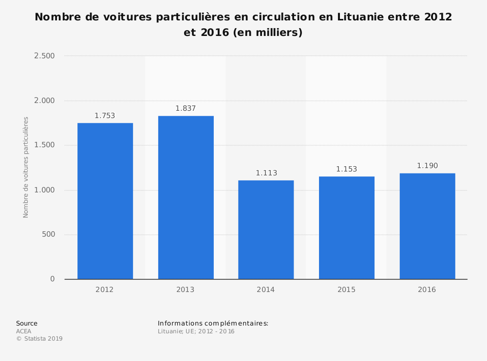 Statistique: Nombre de voitures particulières en circulation en Lituanie entre 2012 et 2016 (en milliers) | Statista