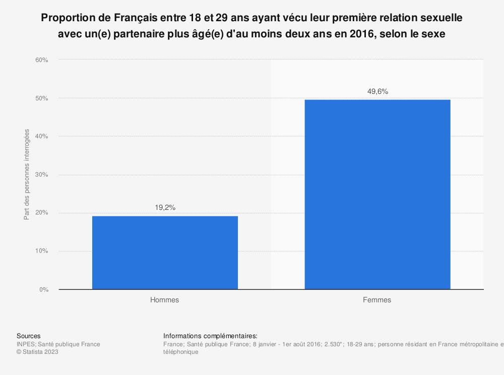 Statistique: Proportion de Français entre 18 et 29 ans ayant vécu leur première relation sexuelle avec un(e) partenaire plus âgé(e) d'au moins deux ans en 2016, selon le sexe | Statista