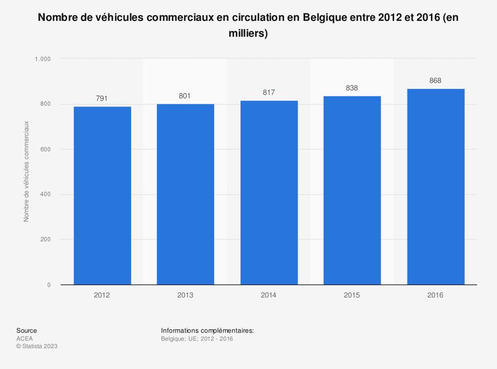 Statistique: Nombre de véhicules commerciaux en circulation en Belgique entre 2012 et 2016 (en milliers) | Statista