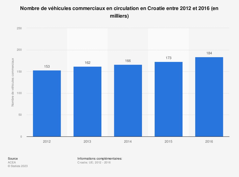 Statistique: Nombre de véhicules commerciaux en circulation en Croatie entre 2012 et 2016 (en milliers) | Statista