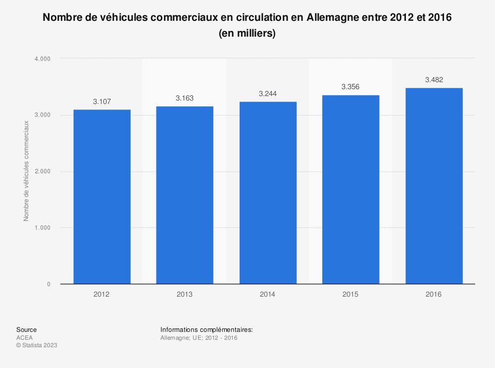 Statistique: Nombre de véhicules commerciaux en circulation en Allemagne entre 2012 et 2016 (en milliers) | Statista