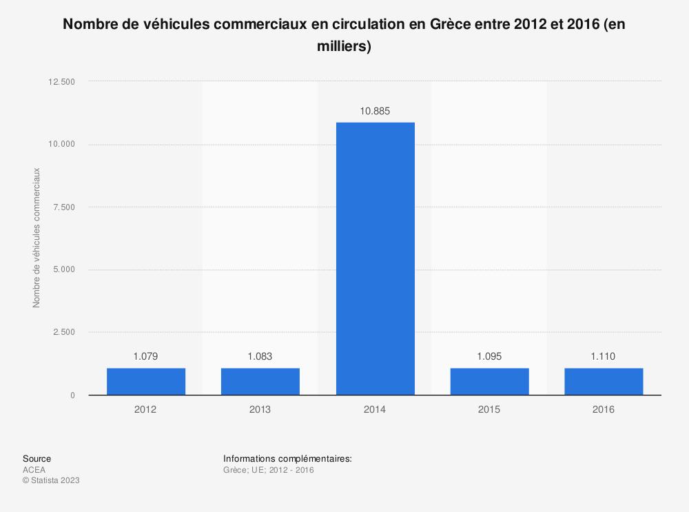 Statistique: Nombre de véhicules commerciaux en circulation en Grèce entre 2012 et 2016 (en milliers) | Statista
