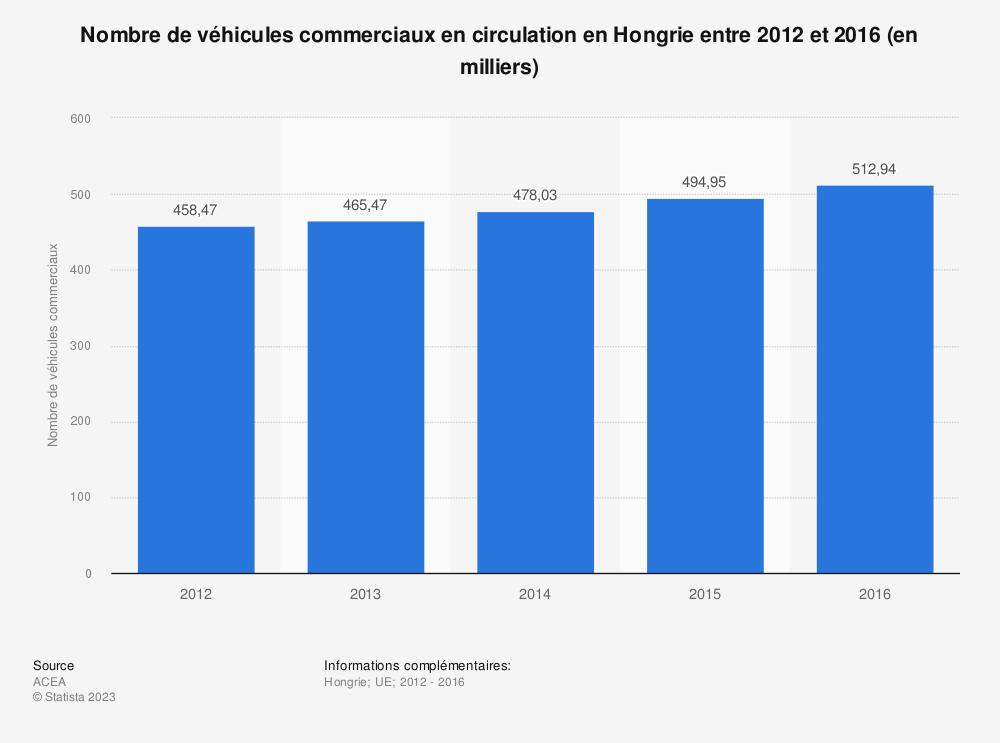 Statistique: Nombre de véhicules commerciaux en circulation en Hongrie entre 2012 et 2016 (en milliers) | Statista