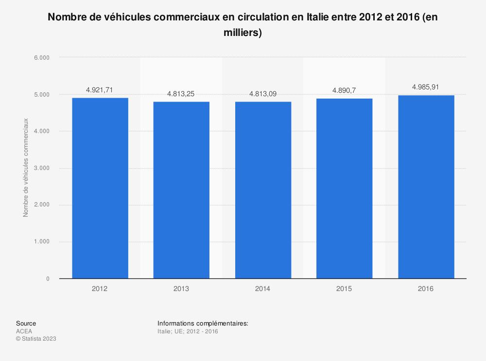 Statistique: Nombre de véhicules commerciaux en circulation en Italie entre 2012 et 2016 (en milliers) | Statista