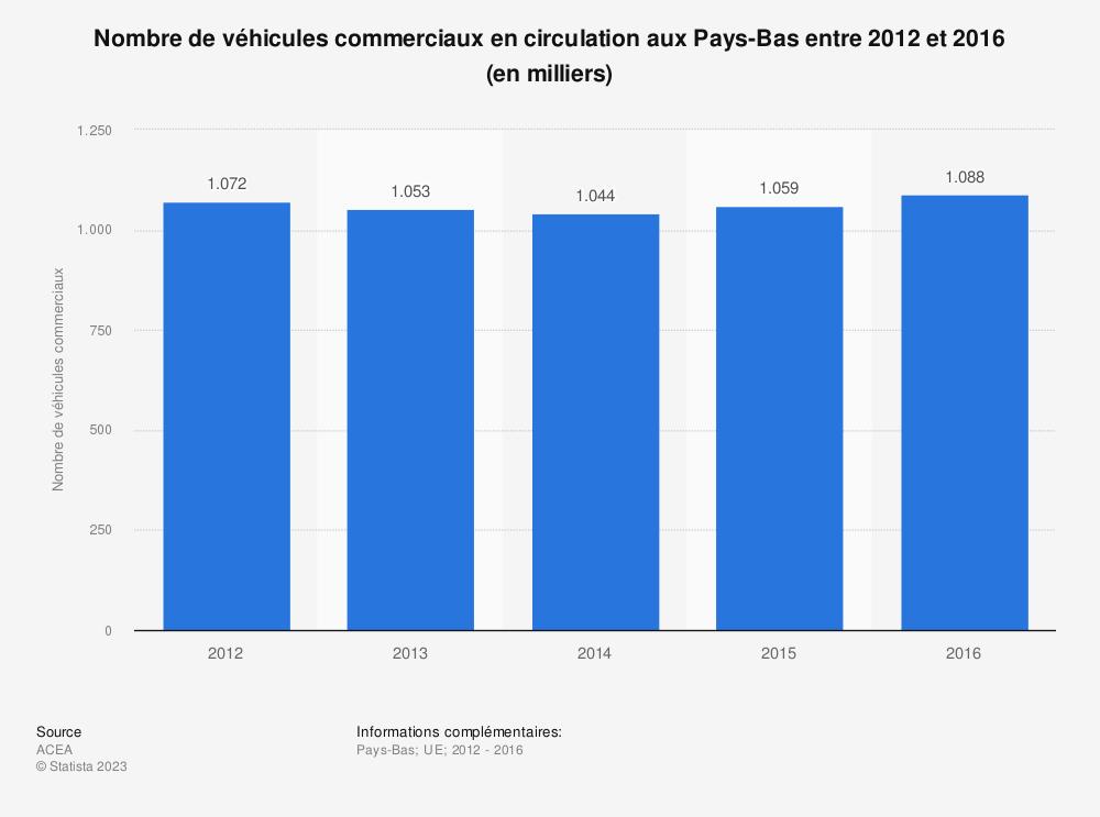 Statistique: Nombre de véhicules commerciaux en circulation aux Pays-Bas entre 2012 et 2016 (en milliers) | Statista