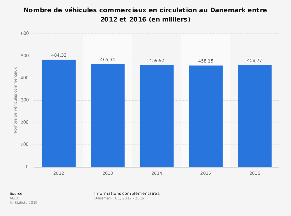 Statistique: Nombre de véhicules commerciaux en circulation au Danemark entre 2012 et 2016 (en milliers) | Statista