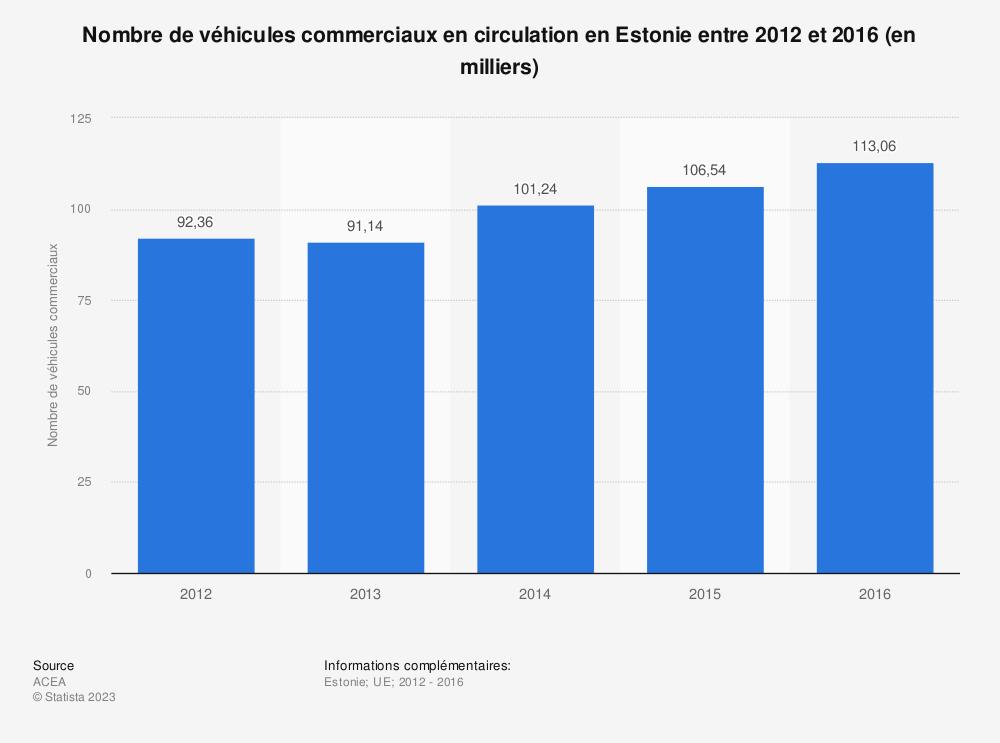 Statistique: Nombre de véhicules commerciaux en circulation en Estonie entre 2012 et 2016 (en milliers) | Statista