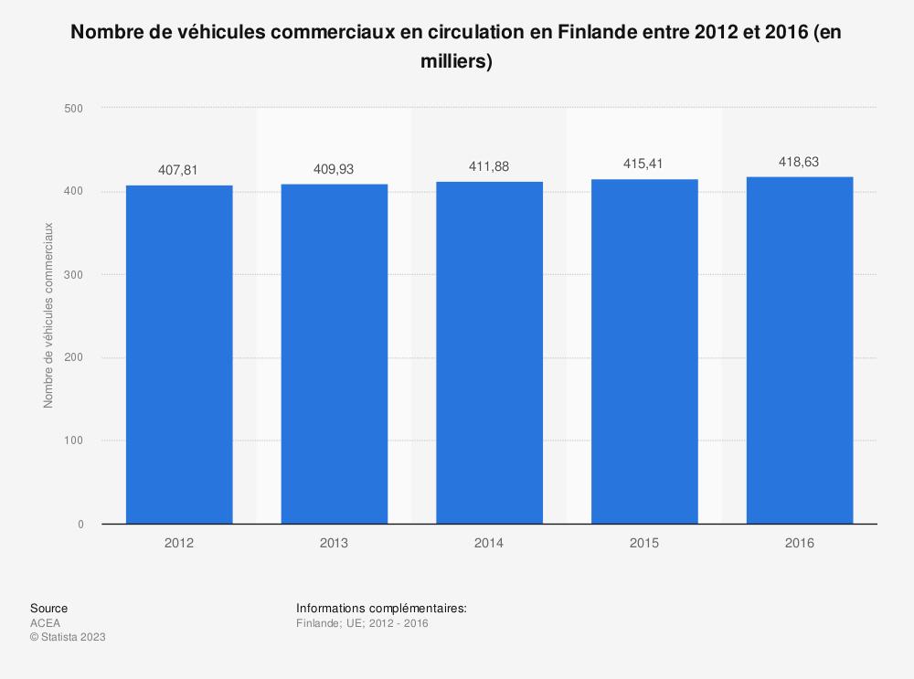 Statistique: Nombre de véhicules commerciaux en circulation en Finlande entre 2012 et 2016 (en milliers) | Statista