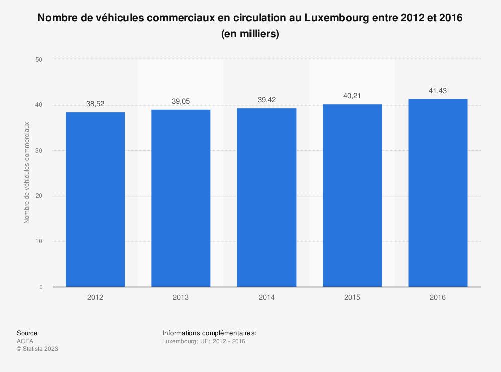 Statistique: Nombre de véhicules commerciaux en circulation au Luxembourg entre 2012 et 2016 (en milliers) | Statista