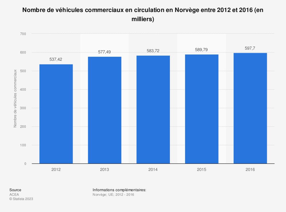 Statistique: Nombre de véhicules commerciaux en circulation en Norvège entre 2012 et 2016 (en milliers) | Statista