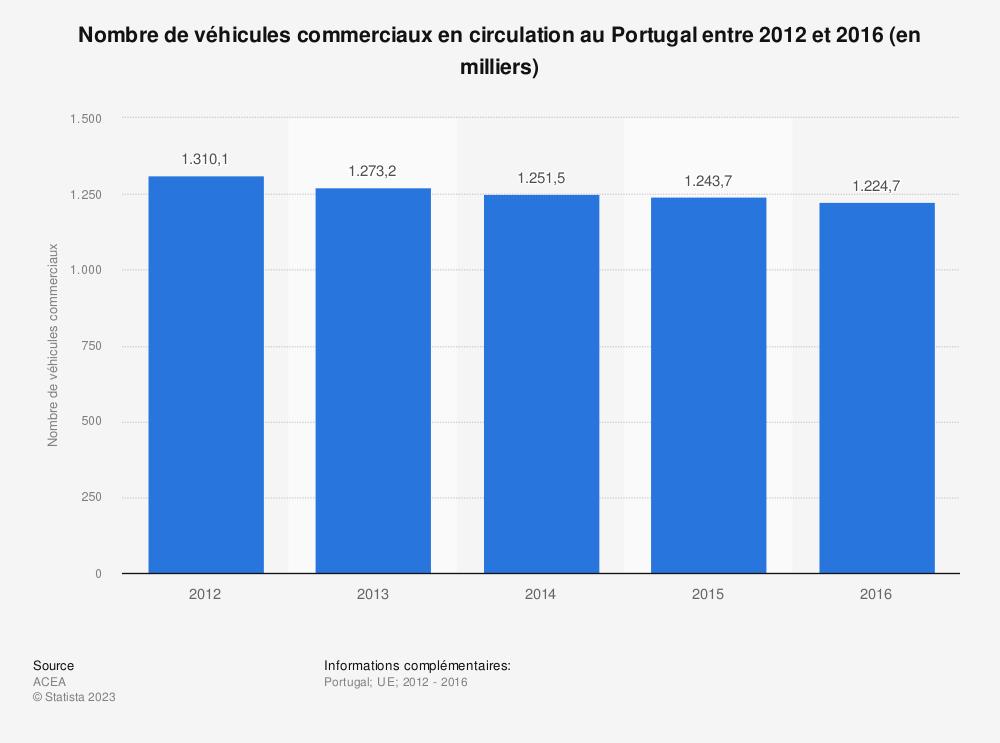 Statistique: Nombre de véhicules commerciaux en circulation au Portugal entre 2012 et 2016 (en milliers) | Statista