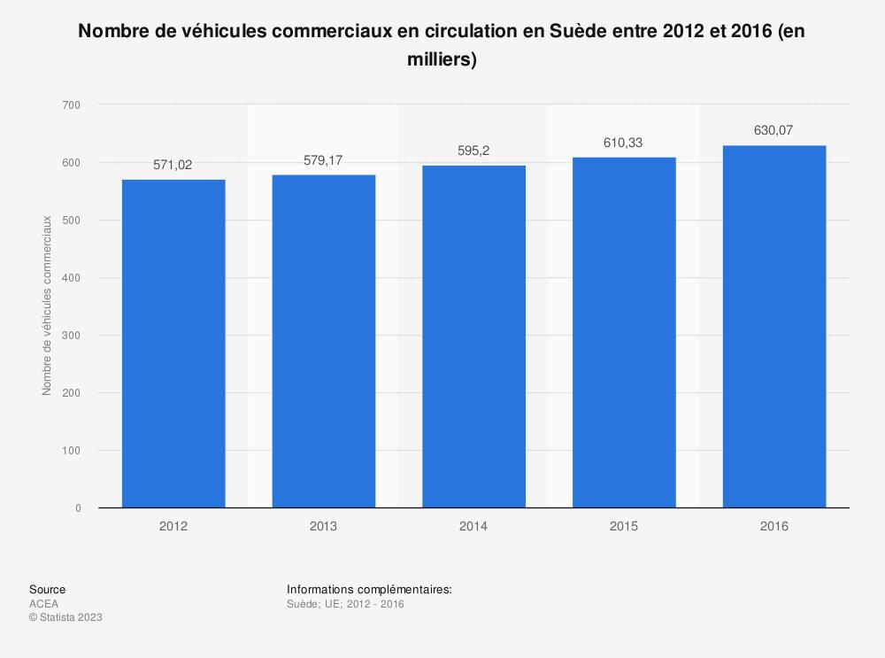 Statistique: Nombre de véhicules commerciaux en circulation en Suède entre 2012 et 2016 (en milliers) | Statista