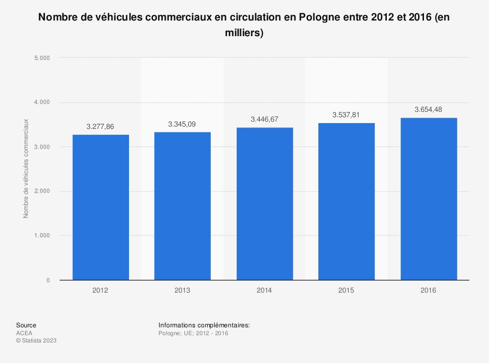 Statistique: Nombre de véhicules commerciaux en circulation en Pologne entre 2012 et 2016 (en milliers) | Statista