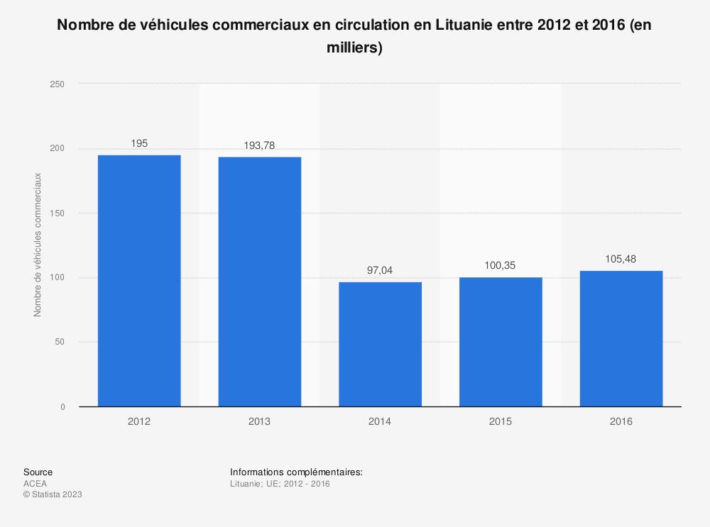 Statistique: Nombre de véhicules commerciaux en circulation en Lituanie entre 2012 et 2016 (en milliers) | Statista