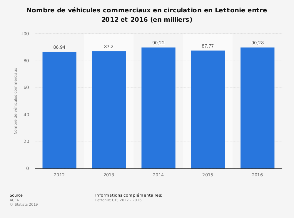 Statistique: Nombre de véhicules commerciaux en circulation en Lettonie entre 2012 et 2016 (en milliers) | Statista