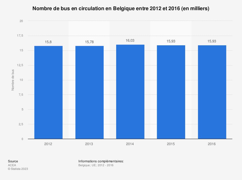 Statistique: Nombre de bus en circulation en Belgique entre 2012 et 2016 (en milliers) | Statista