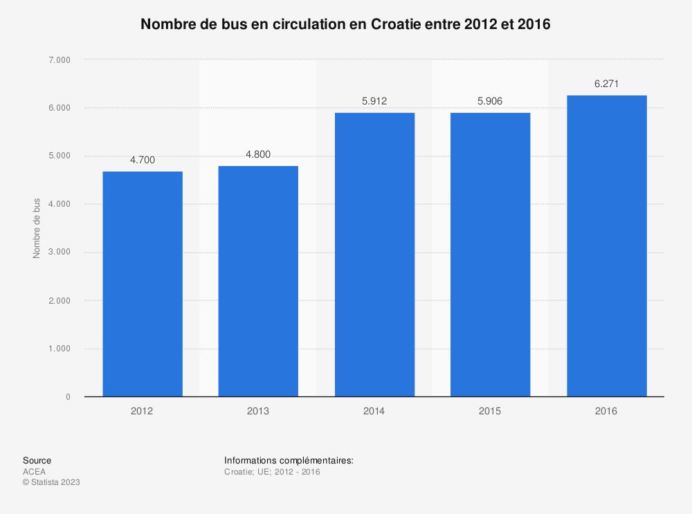 Statistique: Nombre de bus en circulation en Croatie entre 2012 et 2016 | Statista
