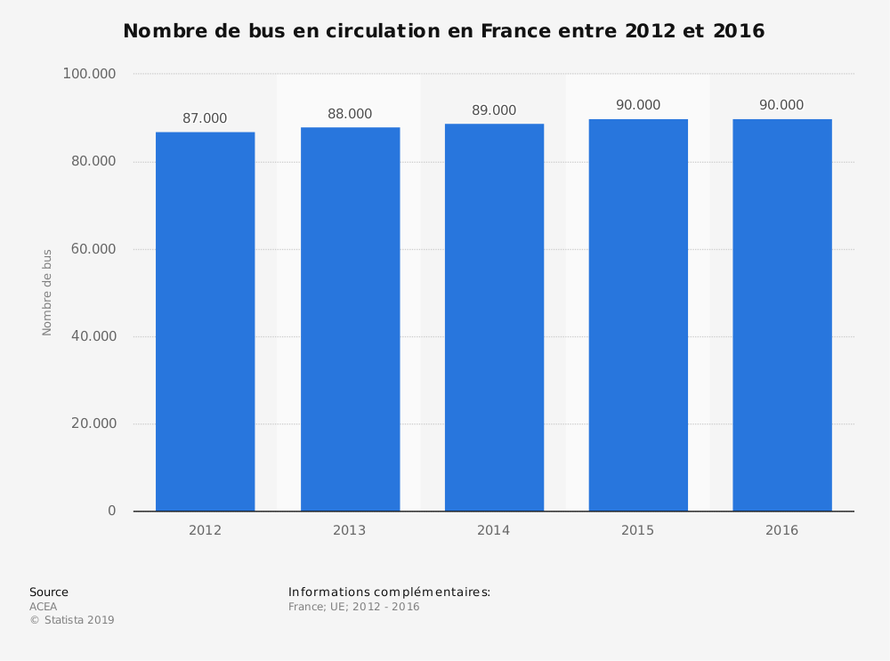 Statistique: Nombre de bus en circulation en France entre 2012 et 2016 | Statista