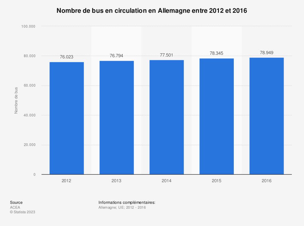 Statistique: Nombre de bus en circulation en Allemagne entre 2012 et 2016 | Statista