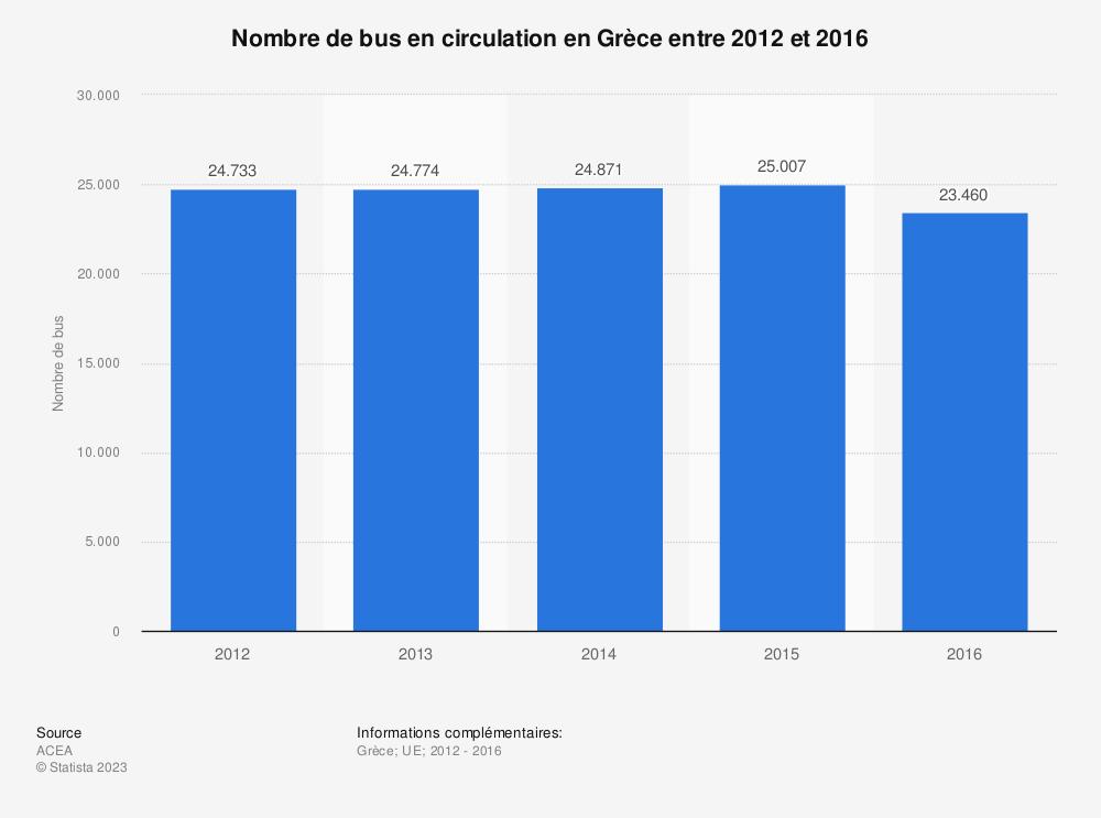 Statistique: Nombre de bus en circulation en Grèce entre 2012 et 2016 | Statista