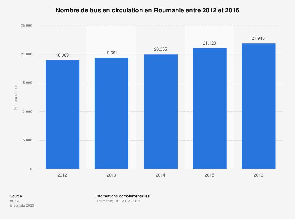 Statistique: Nombre de bus en circulation en Roumanie entre 2012 et 2016 | Statista