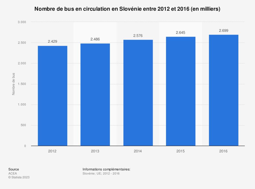 Statistique: Nombre de bus en circulation en Slovénie entre 2012 et 2016 (en milliers) | Statista