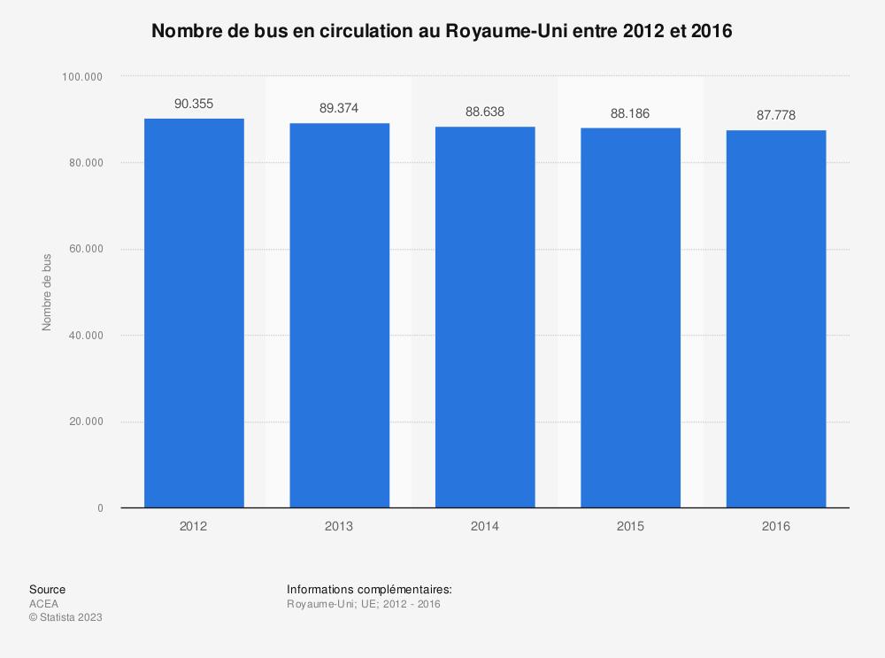 Statistique: Nombre de bus en circulation au Royaume-Uni entre 2012 et 2016 | Statista
