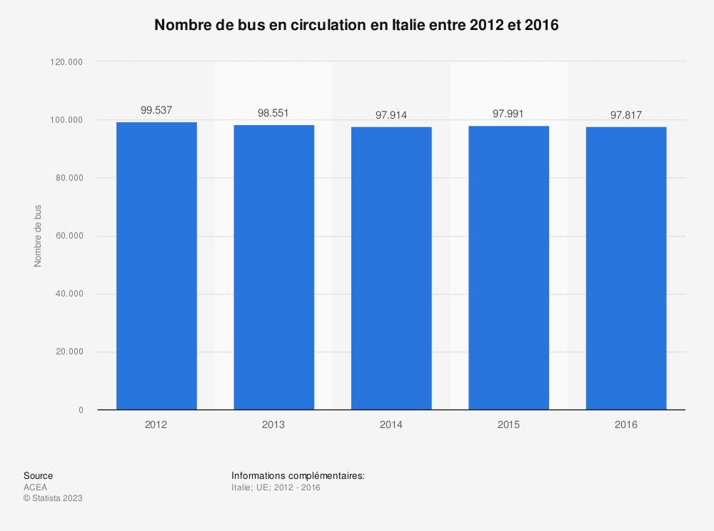 Statistique: Nombre de bus en circulation en Italie entre 2012 et 2016 | Statista