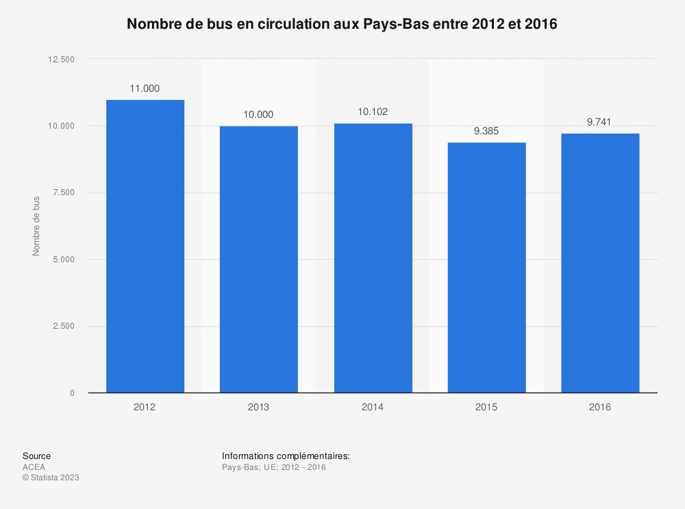 Statistique: Nombre de bus en circulation aux Pays-Bas entre 2012 et 2016 | Statista