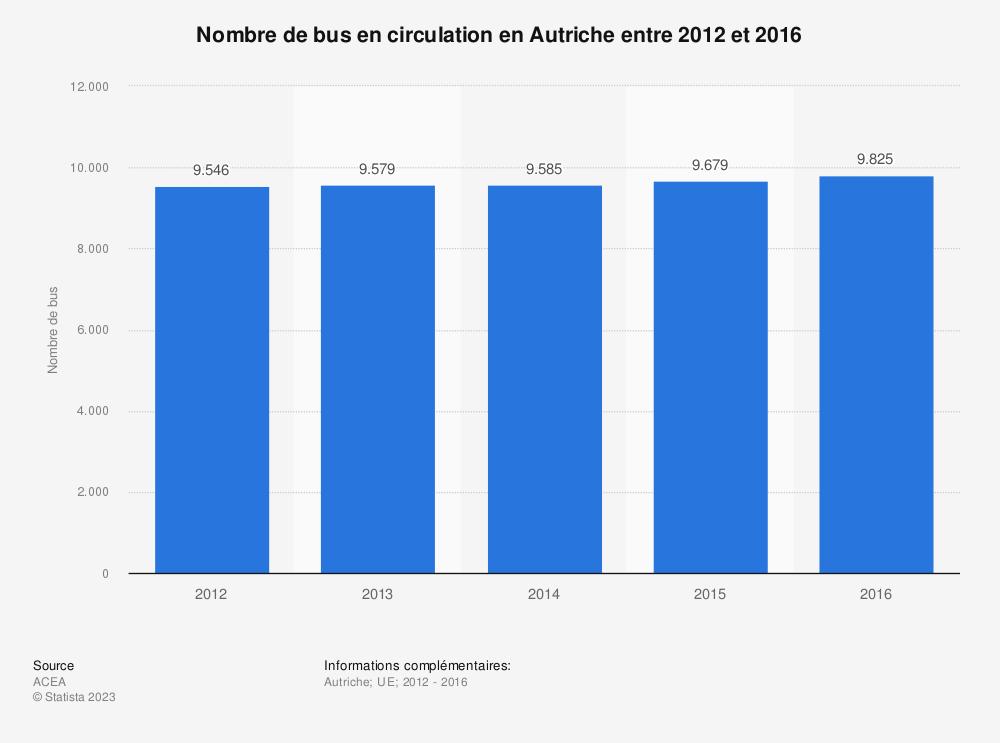 Statistique: Nombre de bus en circulation en Autriche entre 2012 et 2016 | Statista