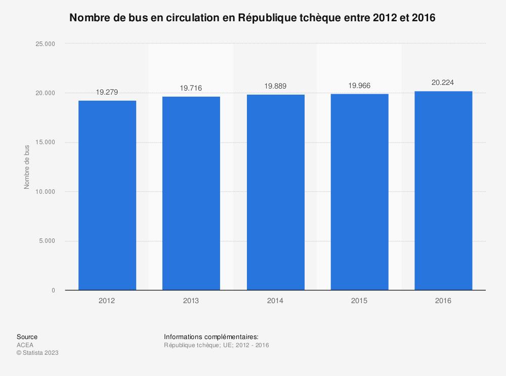 Statistique: Nombre de bus en circulation en République tchèque entre 2012 et 2016 | Statista