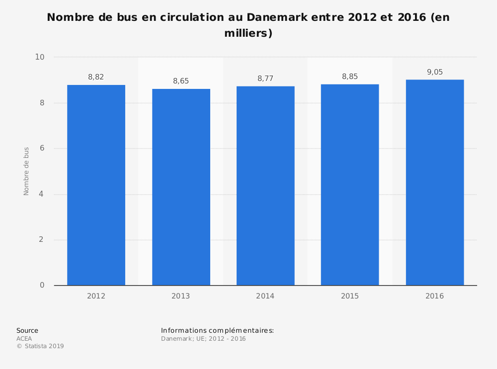Statistique: Nombre de bus en circulation au Danemark entre 2012 et 2016 (en milliers) | Statista
