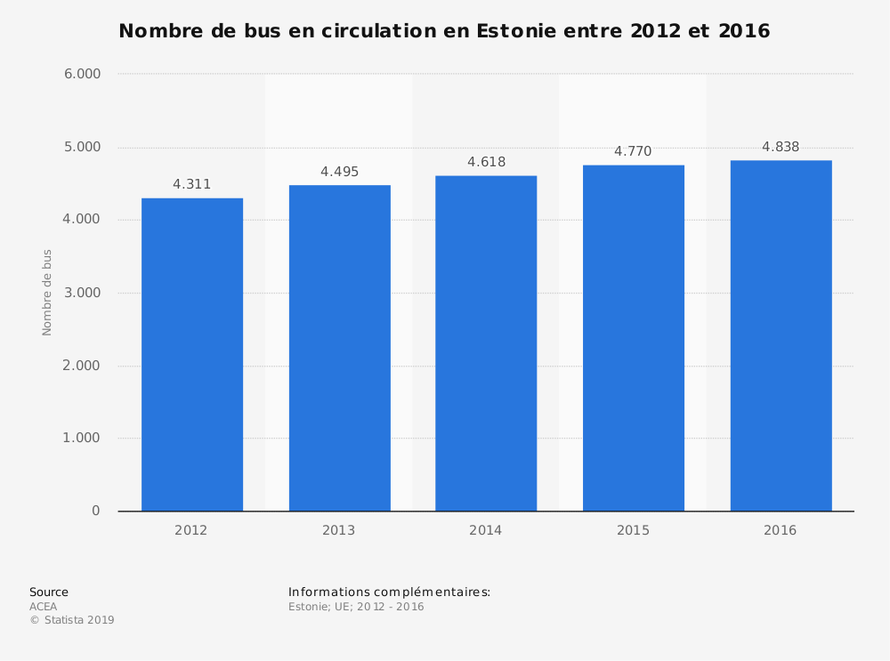 Statistique: Nombre de bus en circulation en Estonie entre 2012 et 2016 | Statista
