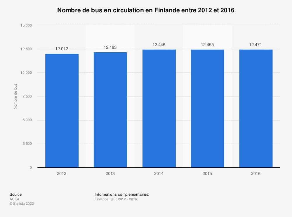 Statistique: Nombre de bus en circulation en Finlande entre 2012 et 2016 | Statista
