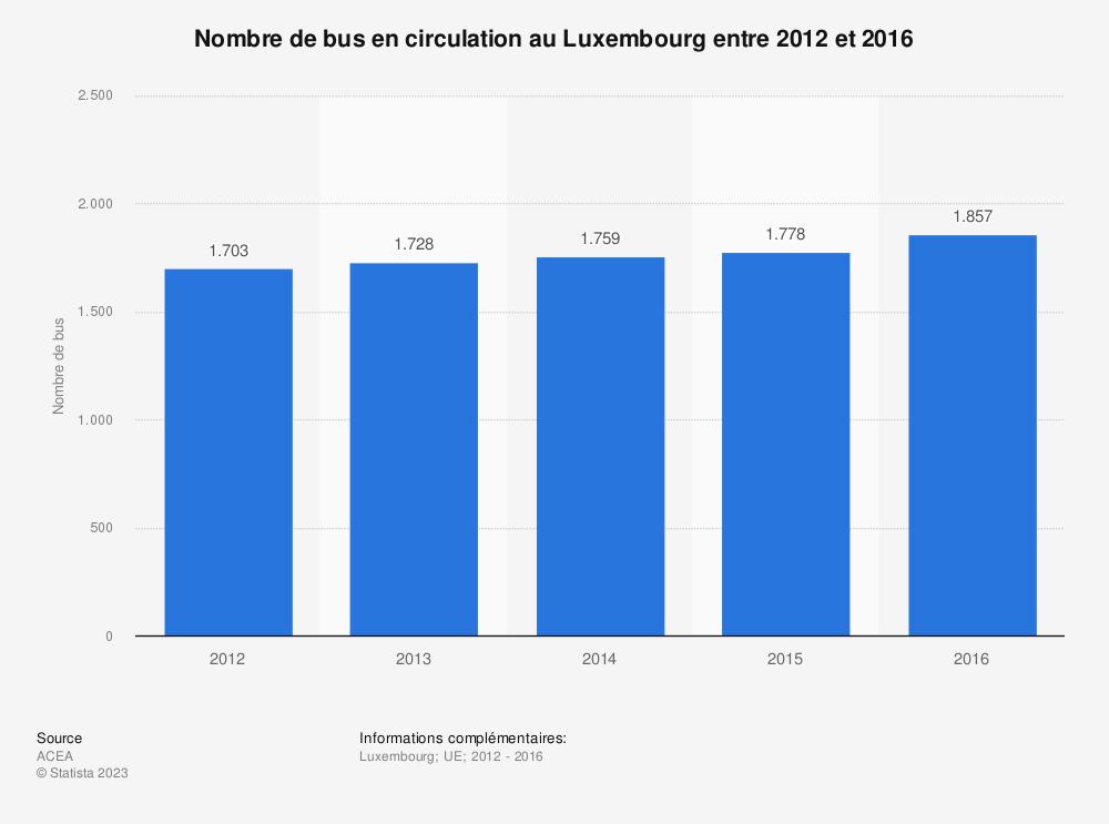 Statistique: Nombre de bus en circulation au Luxembourg entre 2012 et 2016 | Statista