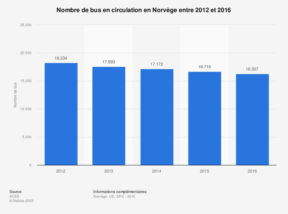Statistique: Nombre de bus en circulation en Norvège entre 2012 et 2016 | Statista