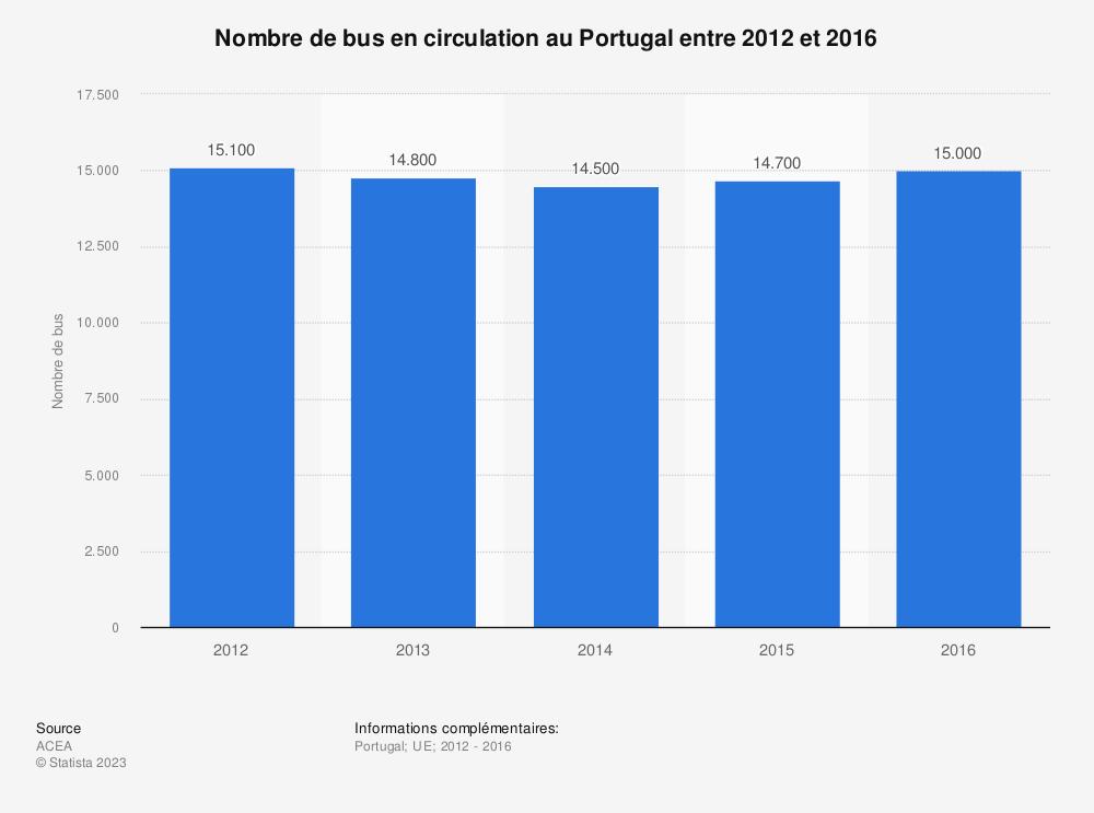 Statistique: Nombre de bus en circulation au Portugal entre 2012 et 2016 | Statista