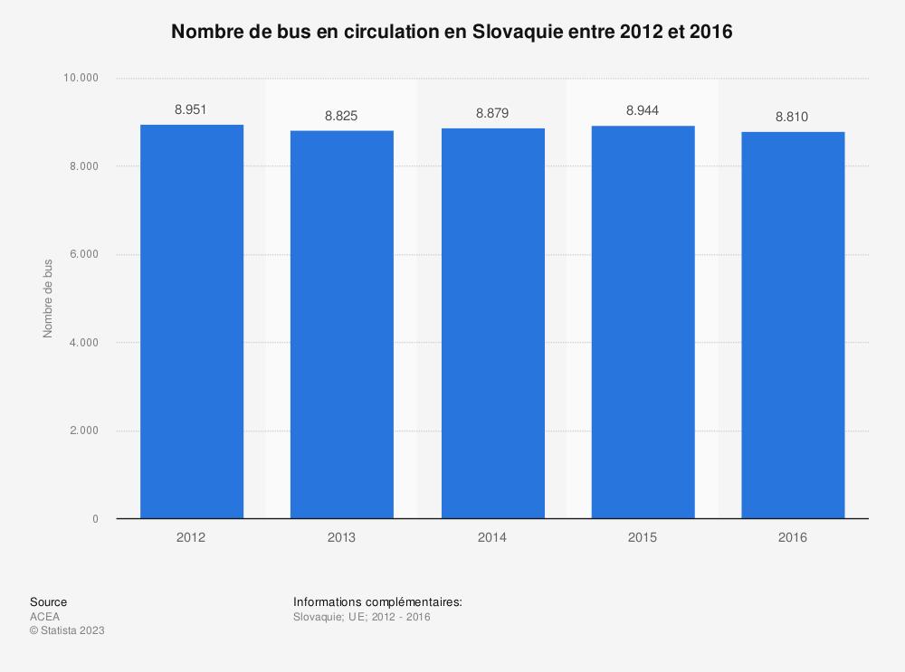 Statistique: Nombre de bus en circulation en Slovaquie entre 2012 et 2016 | Statista