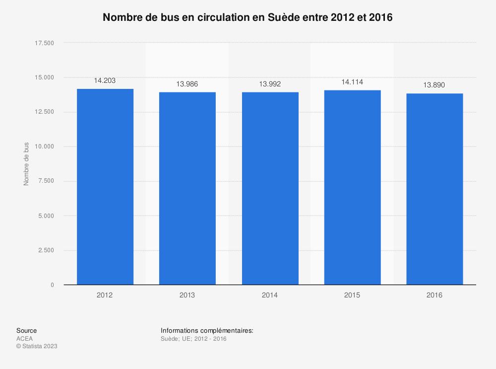 Statistique: Nombre de bus en circulation en Suède entre 2012 et 2016 | Statista