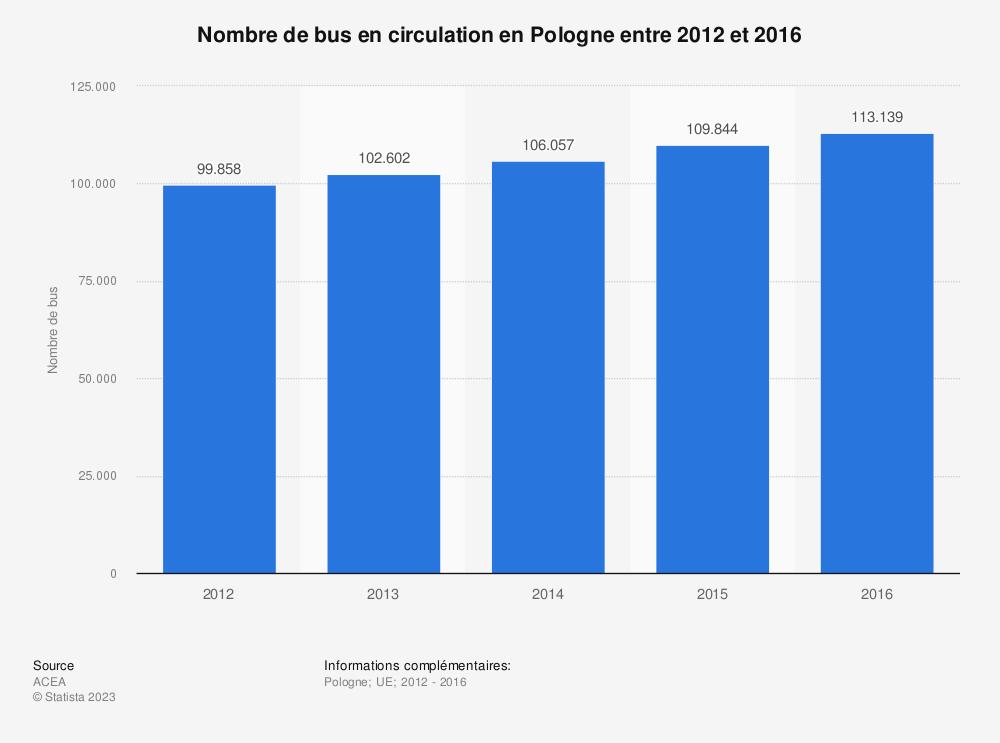 Statistique: Nombre de bus en circulation en Pologne entre 2012 et 2016 | Statista